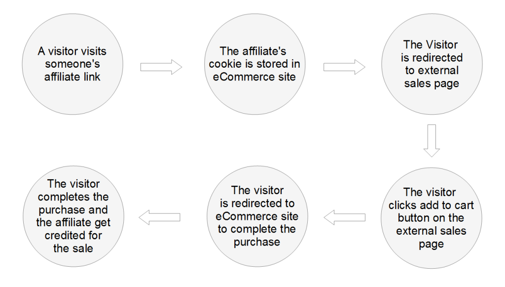 AffiliateWP External Sales Page Workflow Diagram